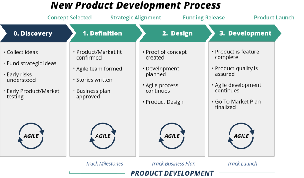https://intellimedianetworks.com/wp-content/uploads/2021/05/developemnt-process.png